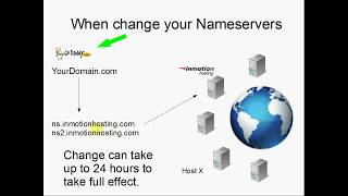 InMotion Hosting - Introduction to DNS and Nameservers