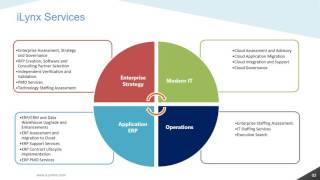 iLynx Presentations   ERP Application   ERP Contract Lifecycle Management Implementation Services