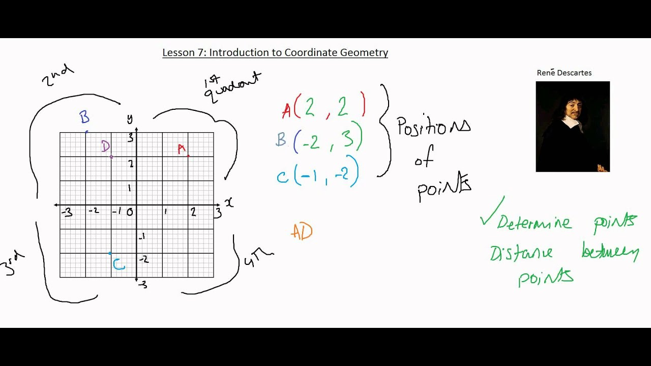 Core Mathematics 1: Lesson 7, Introduction to Coordinate