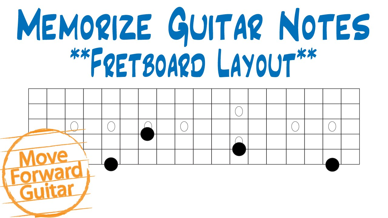 This is a photo of Guitar Fretboard Notes Printable pertaining to left handed