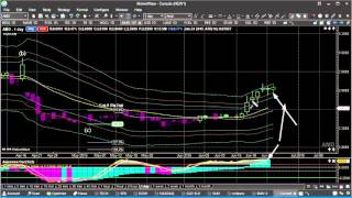 Day Trading Strategies using Technical Analysis