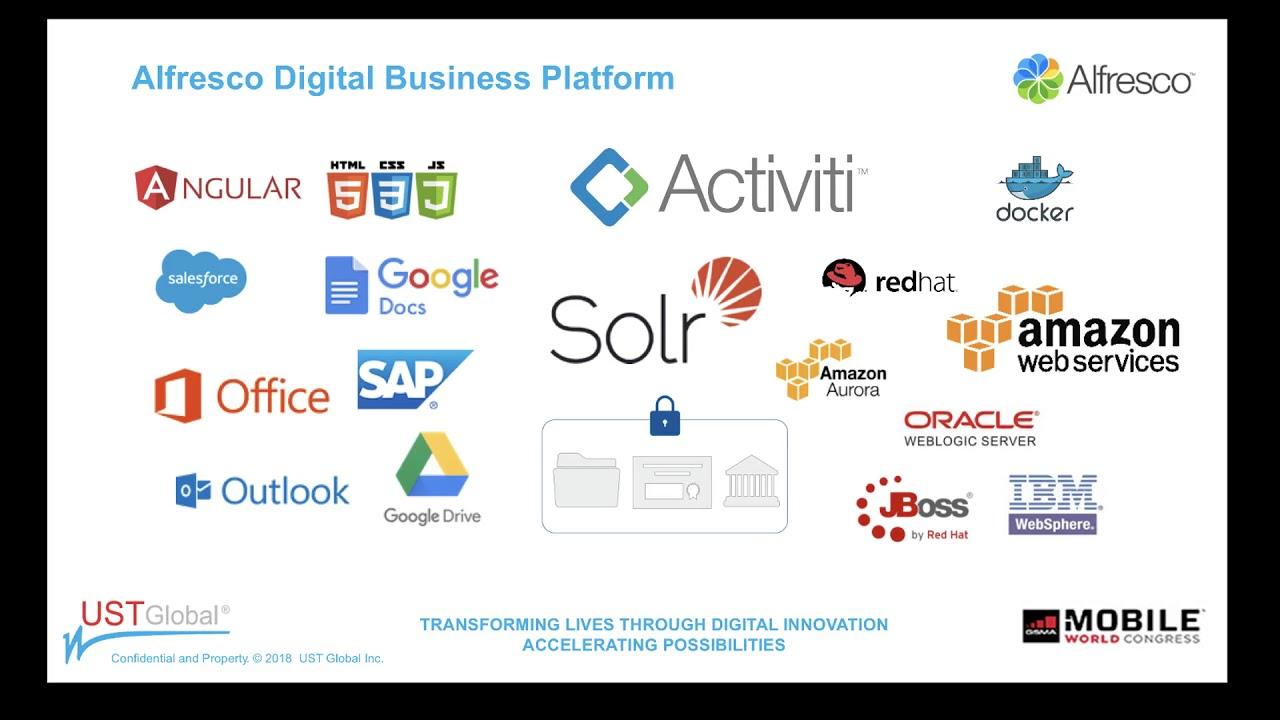 Download Alfresco & Activiti demo for Process Automation