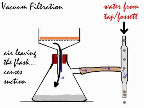 Vacuum Filtration used in isolating a solid from a suspension. - YouTubeYouTube