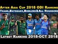 khulnawap.com - Asia Cup 2018:Oct-2018 - ICC Announce Latest ODI Ranking 2018-Top Ten Batsman,Bowlers& All Rounders