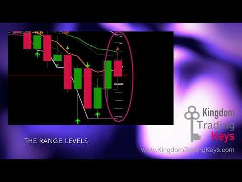 Basic Indicator Introduction - Kingdom Trading Keys