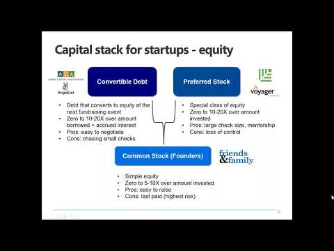 How To Raise Capital  Understanding Your Funding Stack & Optimizing Your Fundraising Process Capital