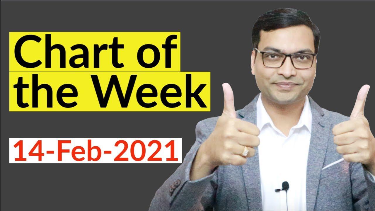 Chart of the week 14-Feb-21 by Vivek Singhal