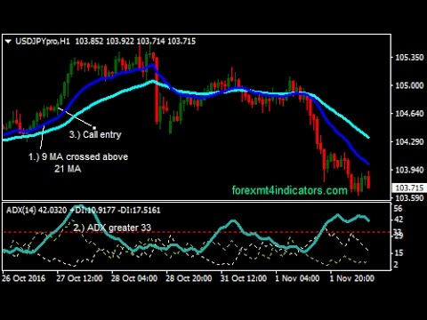 Binary forex trading strategy
