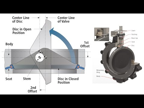 What Is Double Offset Butterfly Valve Design Tips 4