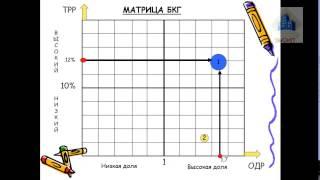 видео Матрица БКГ: что такое, как построить и проанализировать