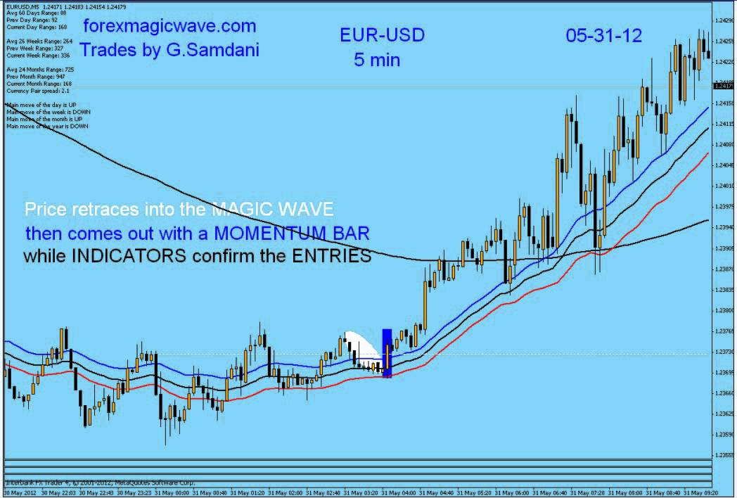 Magic wave trading system