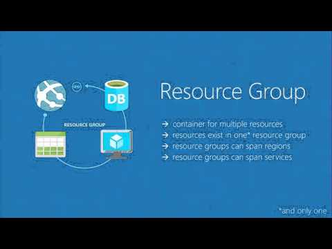 Microsoft Ignite New Zealand 2015 Deploying, Organizing and Securing Applications with the Azure Res
