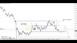 Forex trading strategies for a beginner.l  Price Action Series II