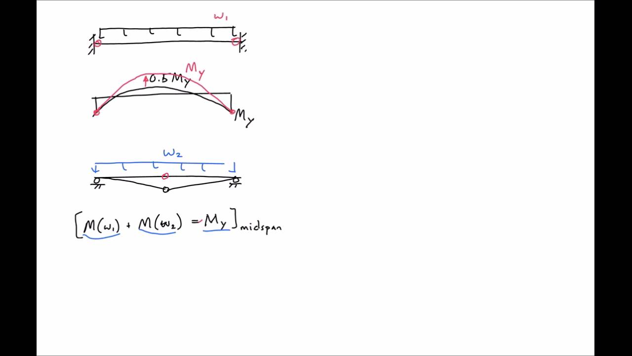 7 Plastic Deformations Of Fixed Beam With A Distributed Load Moment Diagram Cantilever Carrying Udl Uniform