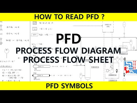 HOW TO READ PROCESS FLOW DIAGRAM | PFD | PROCESS ENGINEERING| PIPING MANTRA |