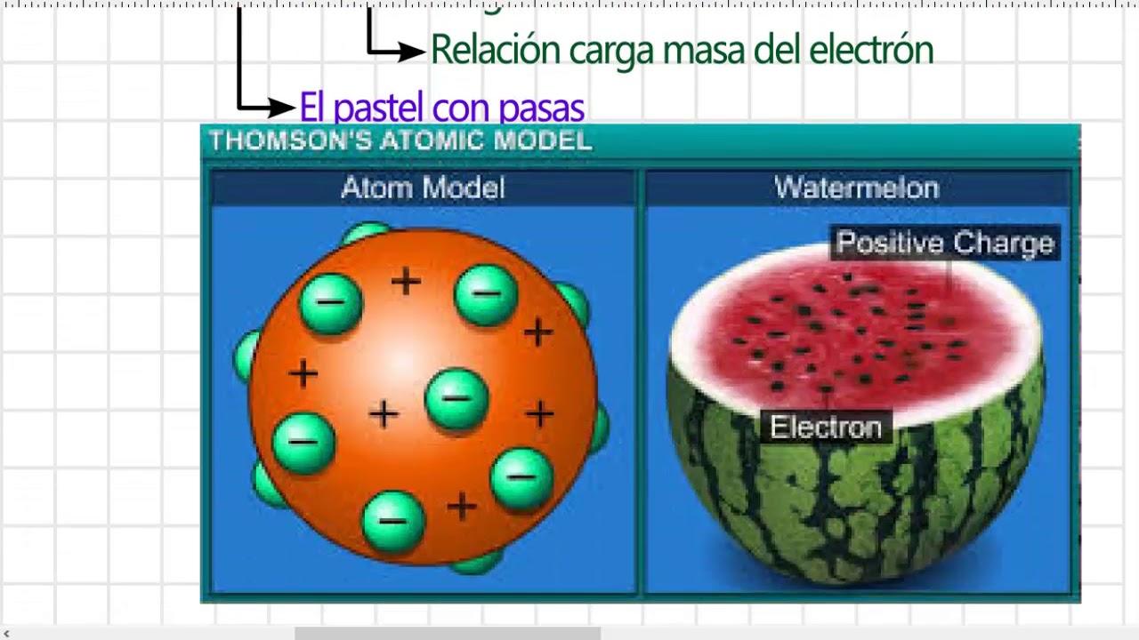 Modelos Atómicos De Thomson Y Rutherford Resumen
