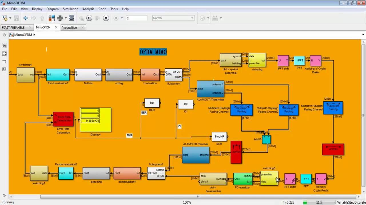 MIMO OFDM matlab simulink projects