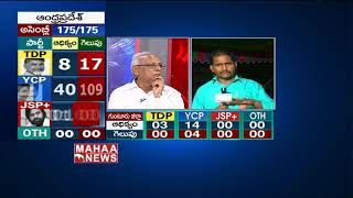 YCP Results BIG Shock To TDP Party | AP Election Results 2019 | IVR Analysis | MAHAA NEWS