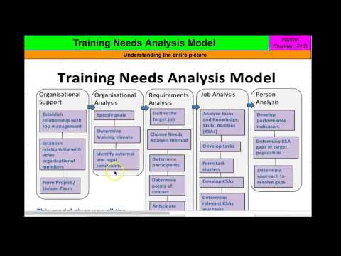 Training Bootcamp: Training Needs Analysisиз YouTube · Длительность: 1 мин45 с