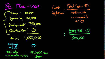 Depletion (Financial Accounting)