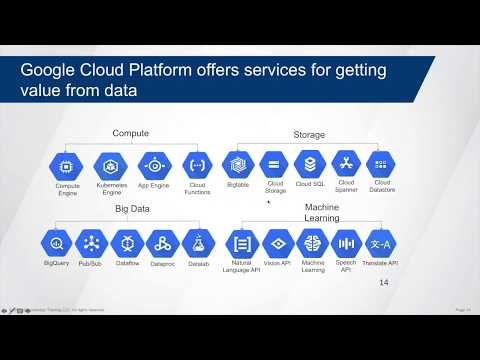 Getting To Know Google Cloud Platform