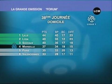 Forum: le bilan de l'OM (Marseille)
