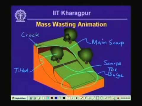 Introduction on Engineering Geology