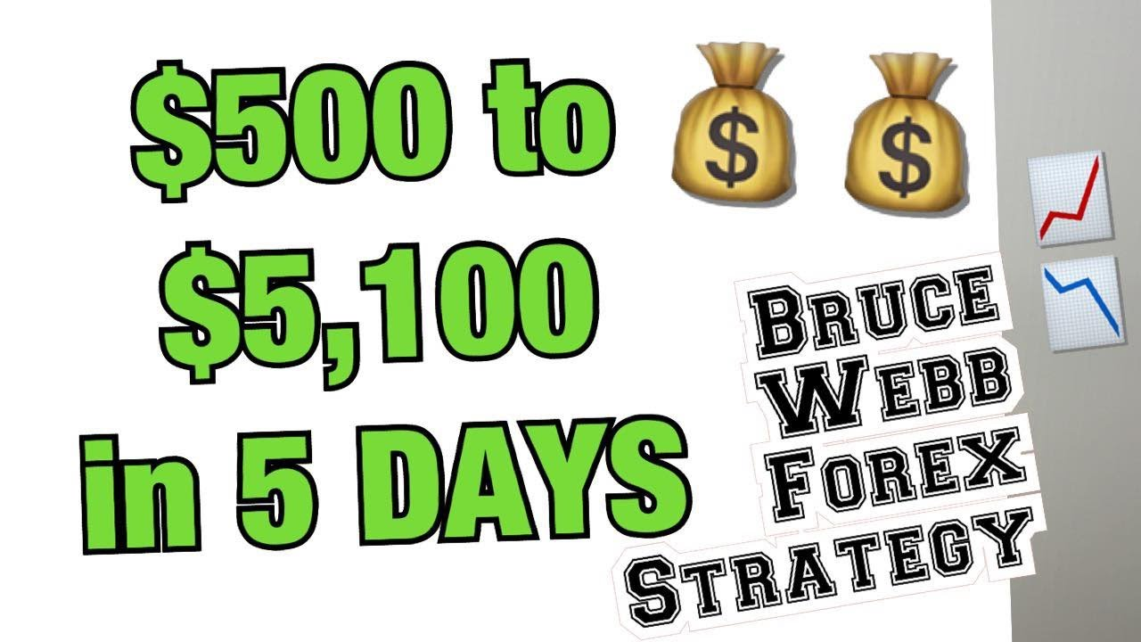 Bruce's forex strategy
