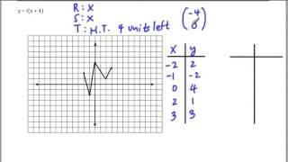 Functions -  Transformations exercise solutions