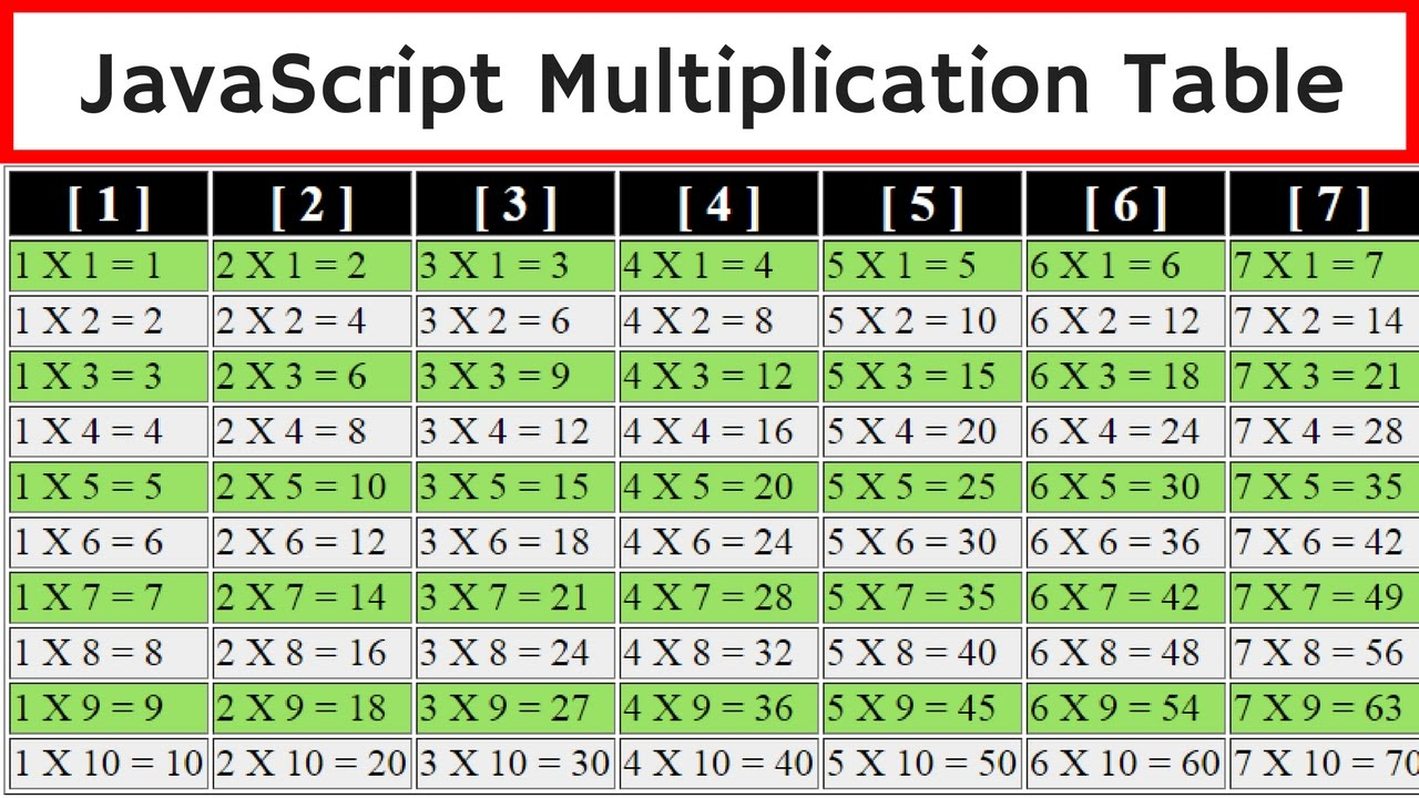 JavaScript - How To Create Multiplication Table Using Javascript ...