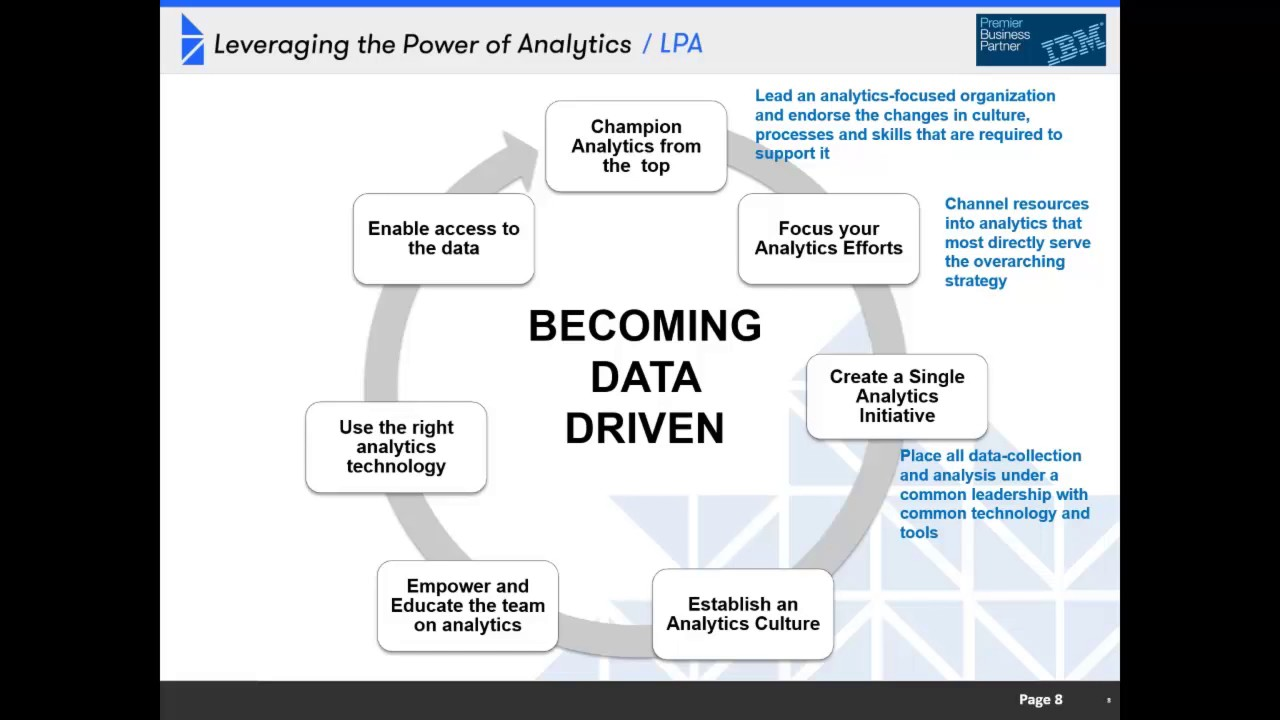 The Road To A Data Driven Organization