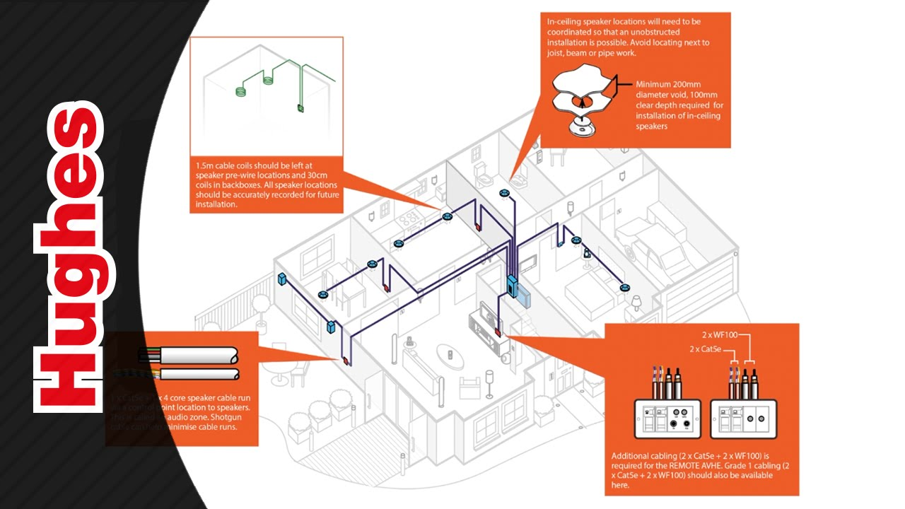 cedia smart home recommended wiring guidelines [ 1280 x 720 Pixel ]