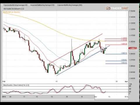 EURUSD, Gold FTSE & Dow 29 March 15