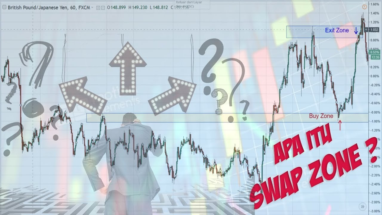Video Singkat Trading Forex: Apa itu Swap? | FXTM Global