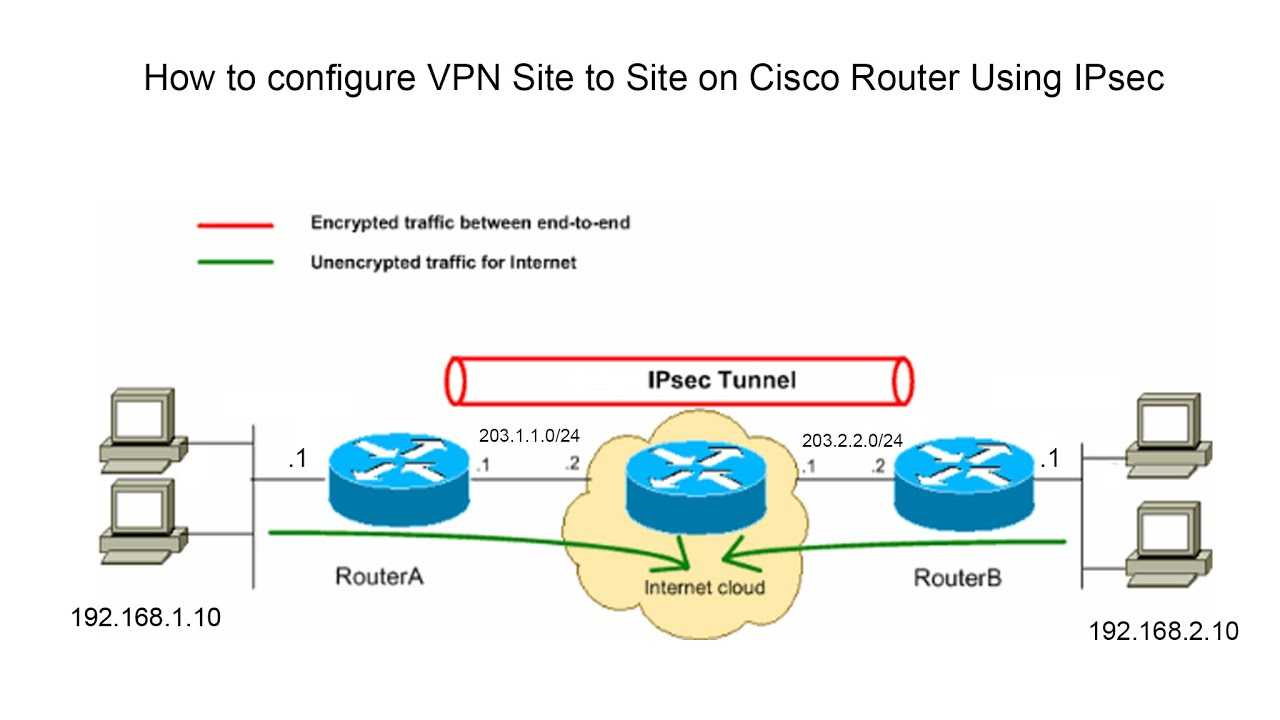 How to configure LAN-to-LAN IPsec VPN on TP-Link Router using the new GUI?