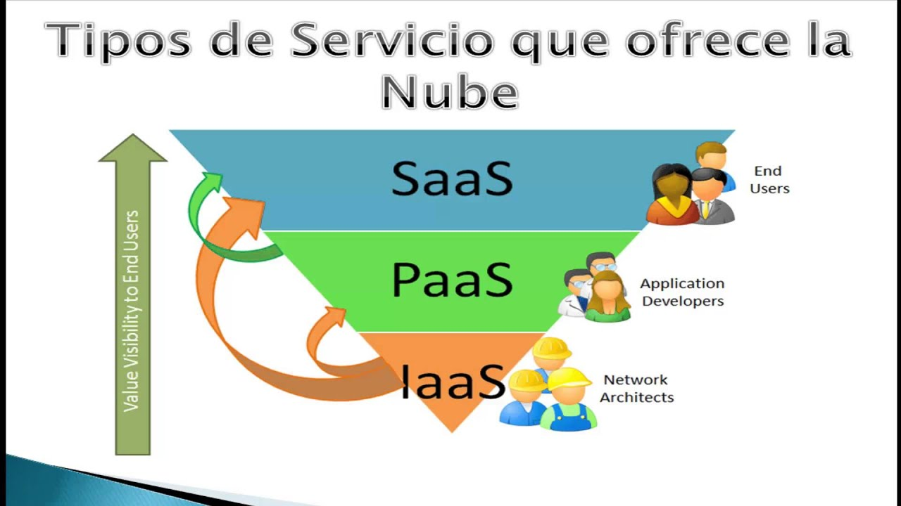 availability quantification for iaas cloud Ve el perfil de kishor trivedi en linkedin, la mayor red profesional del mundo kishor tiene 18 empleos en su perfil ve el perfil completo en linkedin y descubre los.