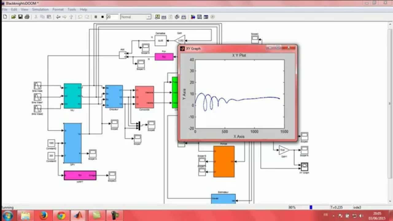 Modelling And Simulation Of Photovoltaic Pumping System