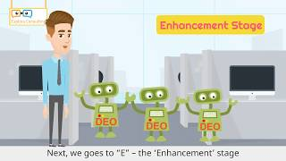 Explora's RPA Service (2/2) - The DEO Program for RPA Implementation
