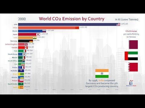 Top 20 Country Carbon Dioxide (CO2) Emission History (1960-2017)