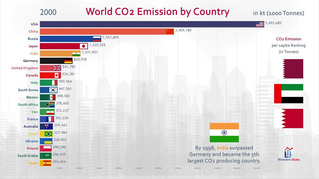 Co2 Emissions By Country >> Top 20 Country Carbon Dioxide Co2 Emission History 1960 2017