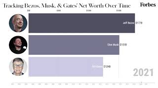 Tracking Bezos, Musk And Gates' Net Worth From 2001-2021 | Forbes