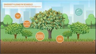 Diversity & Bias in Schools - CircleUp Education