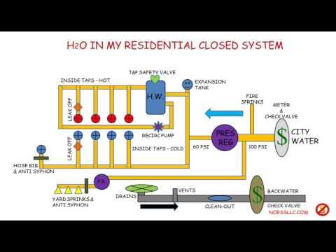 Residential Plumbing Pressure & Flow