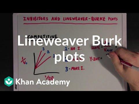 Enzymatic inhibition and Lineweaver Burke plots   Biomolecules   MCAT   Khan Academy