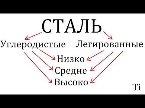 ВИДЫ СТАЛЕЙ И ЛЕГИРОВАНИЕ [МАТЧАСТЬ]