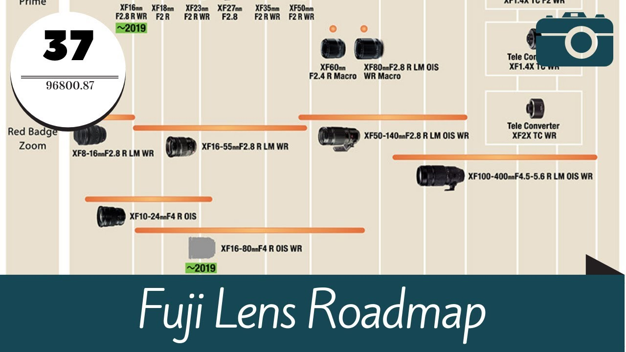 Fuji Lens Roadmap - Quick look at the Fuji Lineup