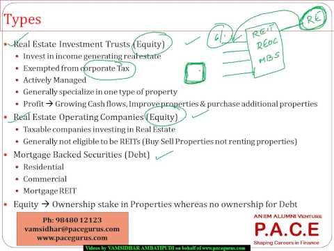 CFA Level 2 Publicly traded real estate securities in Alternate Investments