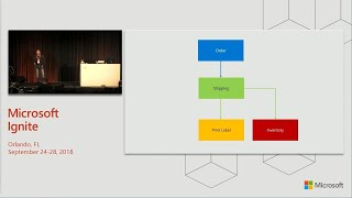 Event driven architecture with Azure Functions and Azure Cosmos DB - BRK3159