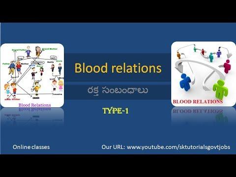 Blood relations (రక్త సంబంధాలు) part-1. reasoning