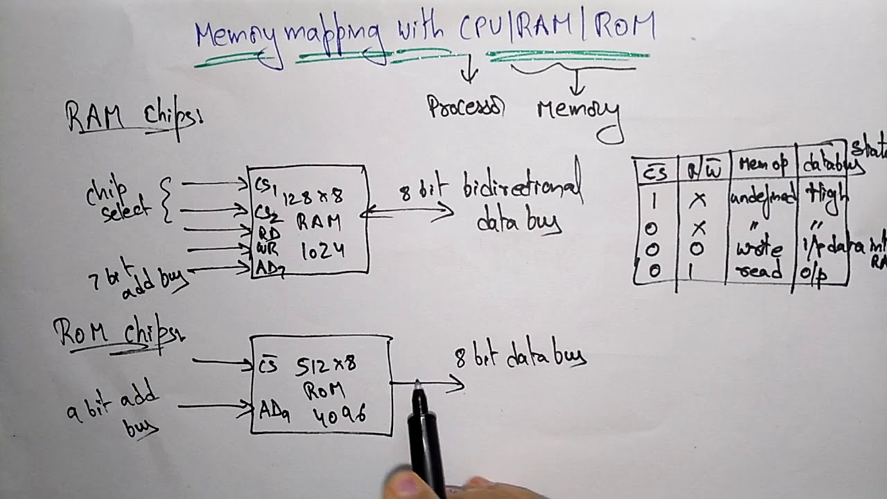 small resolution of memory mapped cpu ram rom